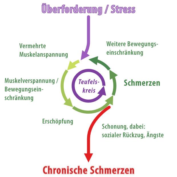 Teufelskreis chronische Schmerzen